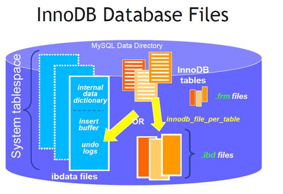 Innodb存储引擎mysql数据库恢复